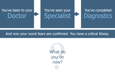 What do you do if you're diagnosed with a critical illness?